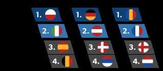 Se oversigten over, hvordan man kommer til semifinalen ved EM-slutrunden. (Rangeringen har taget udgangspunkt i den nuværende stilling.)