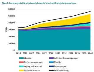 """Det klassiske elforbrug ventes stort set ikke at stige de næste mange år. Til gengæld vil de store datacentre i Danmark øge det samlede elforbrug gevaldigt. Figuren her er fra rapporten """"Analyseforudsætninger til Energinet 2018"""", der er fra november i år."""