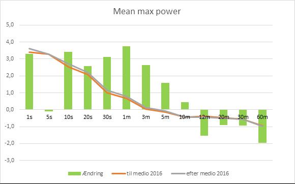 Fuglsangs fysiske udvikling. Poweranalyse, der sammenligner Fuglsangs watt-data fra før medio 2016 og efter medio 2016, altså peak-power ved forskellige tidsintervaller fra 1 sekund til 60 minutter. De grønne søjler illustrerer ændringen. Grafen viser, at Fuglsang især har forbedret sig ved tidsintervaller under 3 minutter.