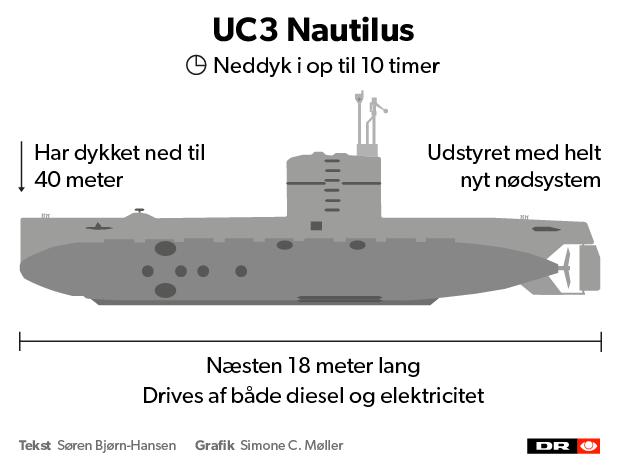 Ubåden UC3 Nautilus er en af verdens største amatørbyggede ubåde. Den sank forrige lørdag, og siden har den svenske freelancejournalist Kim Wall været savnet. Hendes lig blev ifølge politiet fundet i mandags ud for Amager.