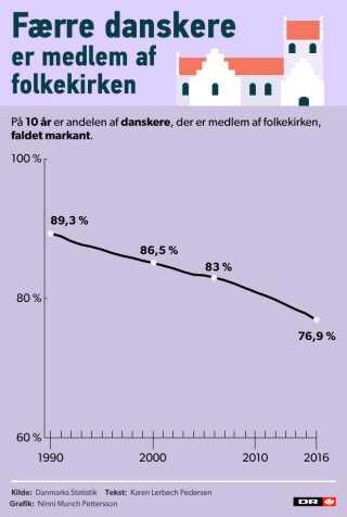 Medlemsfald: Stadig færre danskere er medlem af folkekirken | Tro | DR
