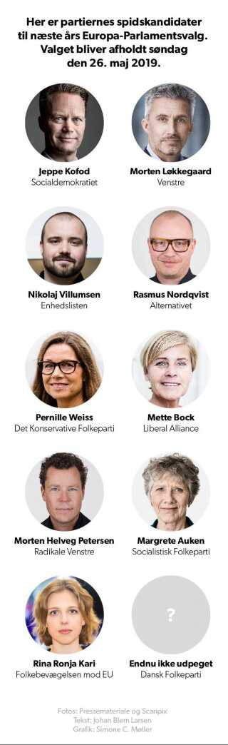 Her er de danske partiers spidskandidater til EP-valget næste år.
