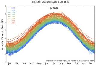 At den globale gennemsnitstemperatur stiger år for år, viser målingerne tydeligt. Og 2016 og 2017 er ekstremt varme.