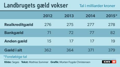 Landbrugets gæld var steget til 379 mia. kroner i 2015