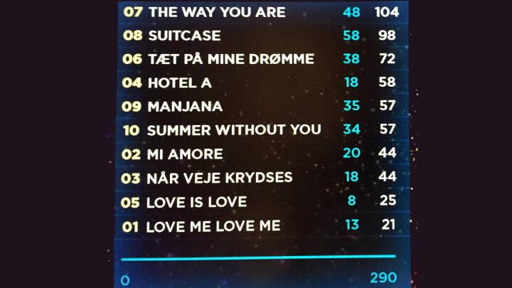Resultat Melodi Grand Prix 2015