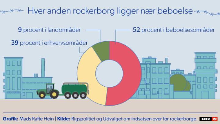 Grafik Se Om Du Er Nabo Til En Rockerborg Indland Dr