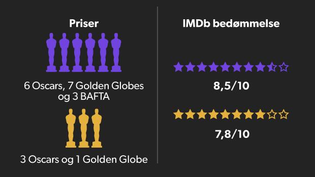 La La Land slår Moonlight på alt - men gik glip af den vigtigste Oscar