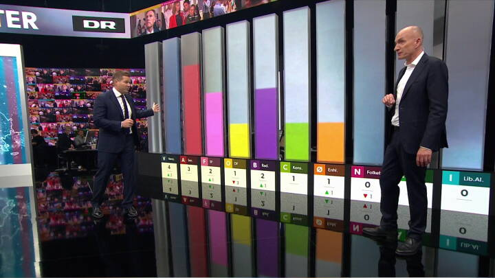 EP19: Her er valgresultatet