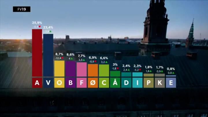 FV19: Her er valgresultatet