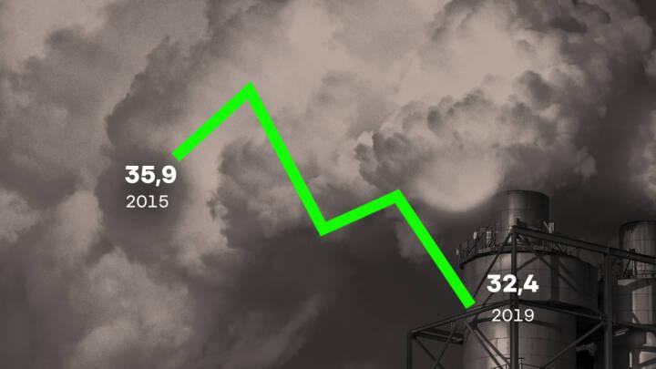 Langt fra de ambitiøse klimamål: Erhvervslivet slipper 3,5 milliarder billigere i grønne afgifter