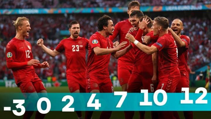Hvem har været Danmarks bedste? Her er de samlede EM-karakterer