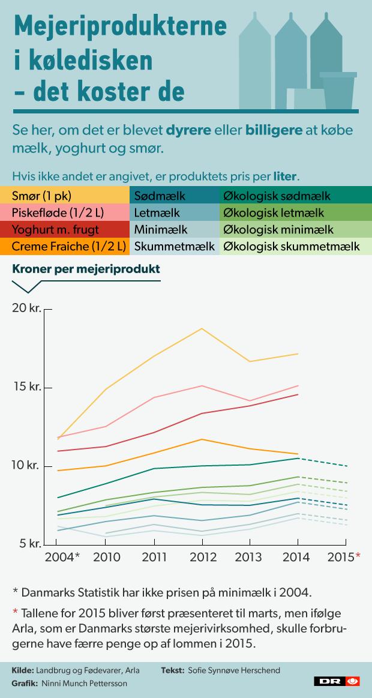 Prislinje Mælk Yoghurt Og Smør Se Hvor Meget Priserne Har ændret