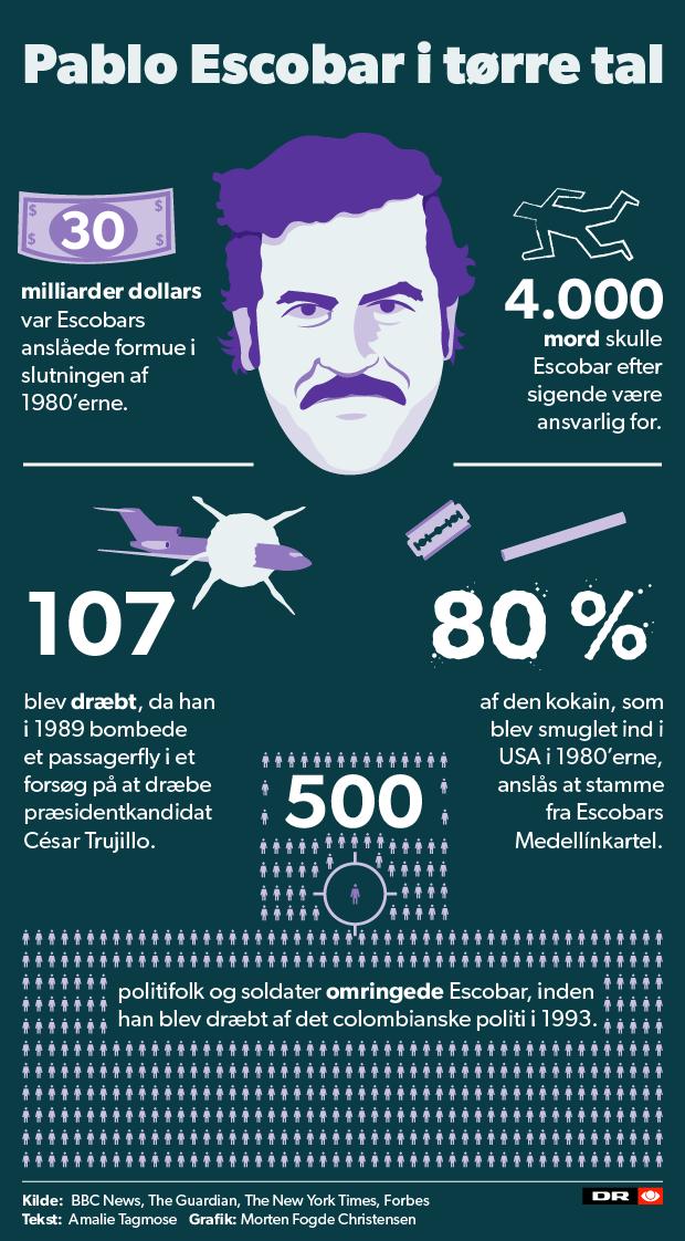 GRAFIK Fem forbløffende facts om narkobaronen Pablo Escobar ...