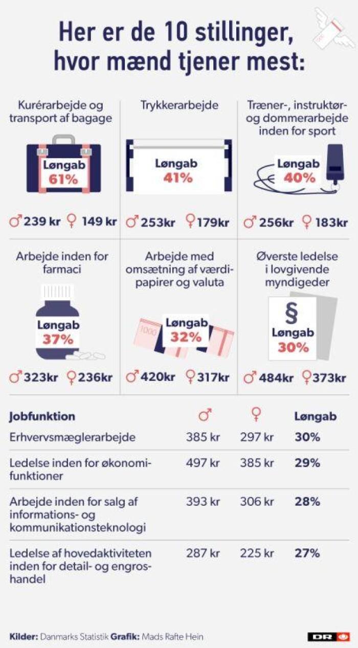 28f5dcf41af I hele 251 af de 280 jobs er det mændene, der tjener mest, mens kvinderne  tjener mest i 22 af tilfældene. (Foto: Sabrina Uldbæk Skjødt Web og Mobil)